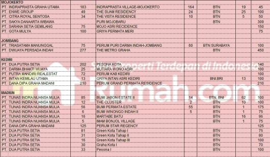 Image Result For Perumahan Subsidi Pemerintah Madiun
