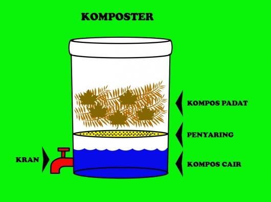 Membuat Pupuk Kompos | KoPas Dunia Agro!